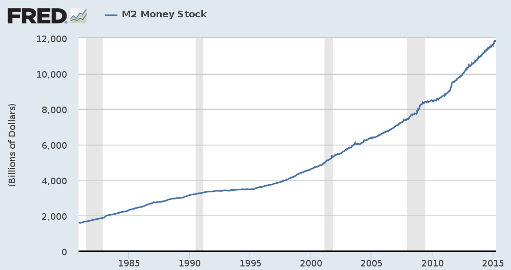 US dollar money supply